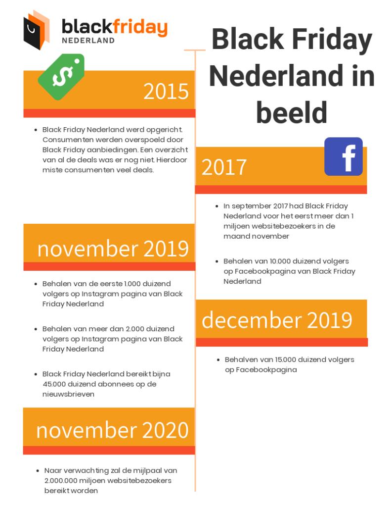 Over BlackFridayNederland.nl