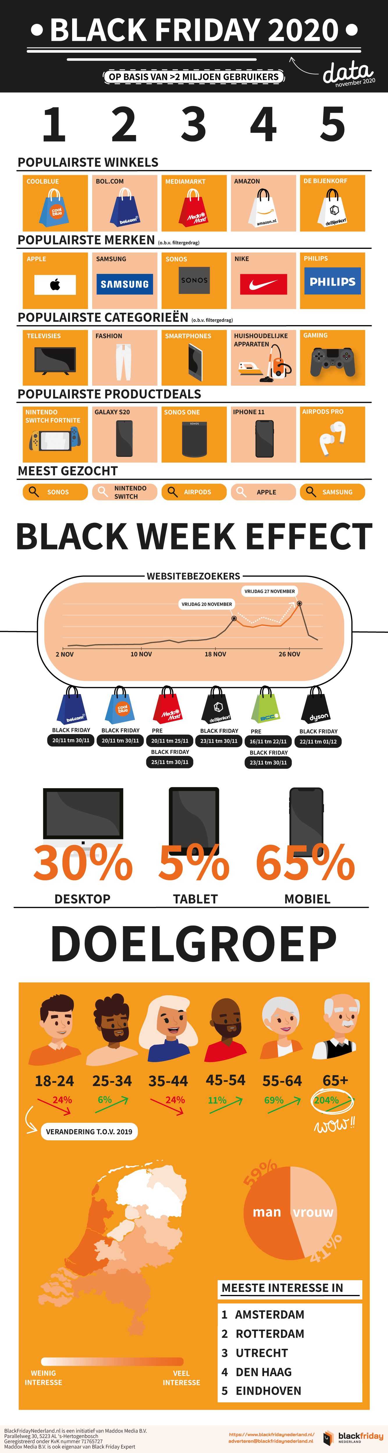 Infographic Black Friday 2020 NL