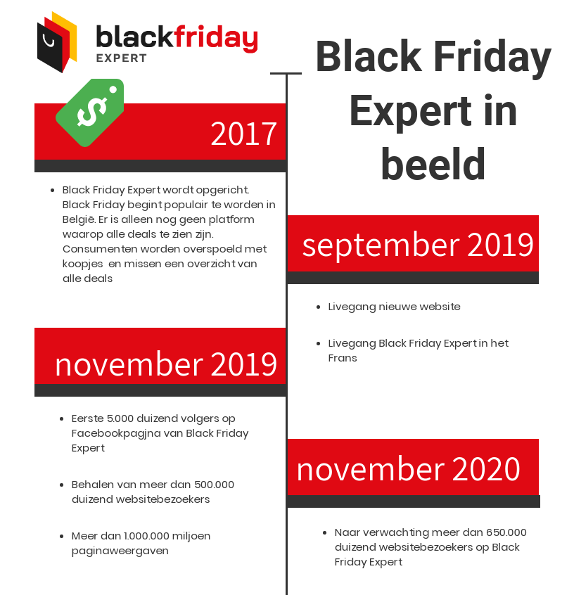 Black Friday Expert over ons